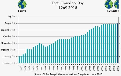 Earth Overschoot Day evolution 1969-2018