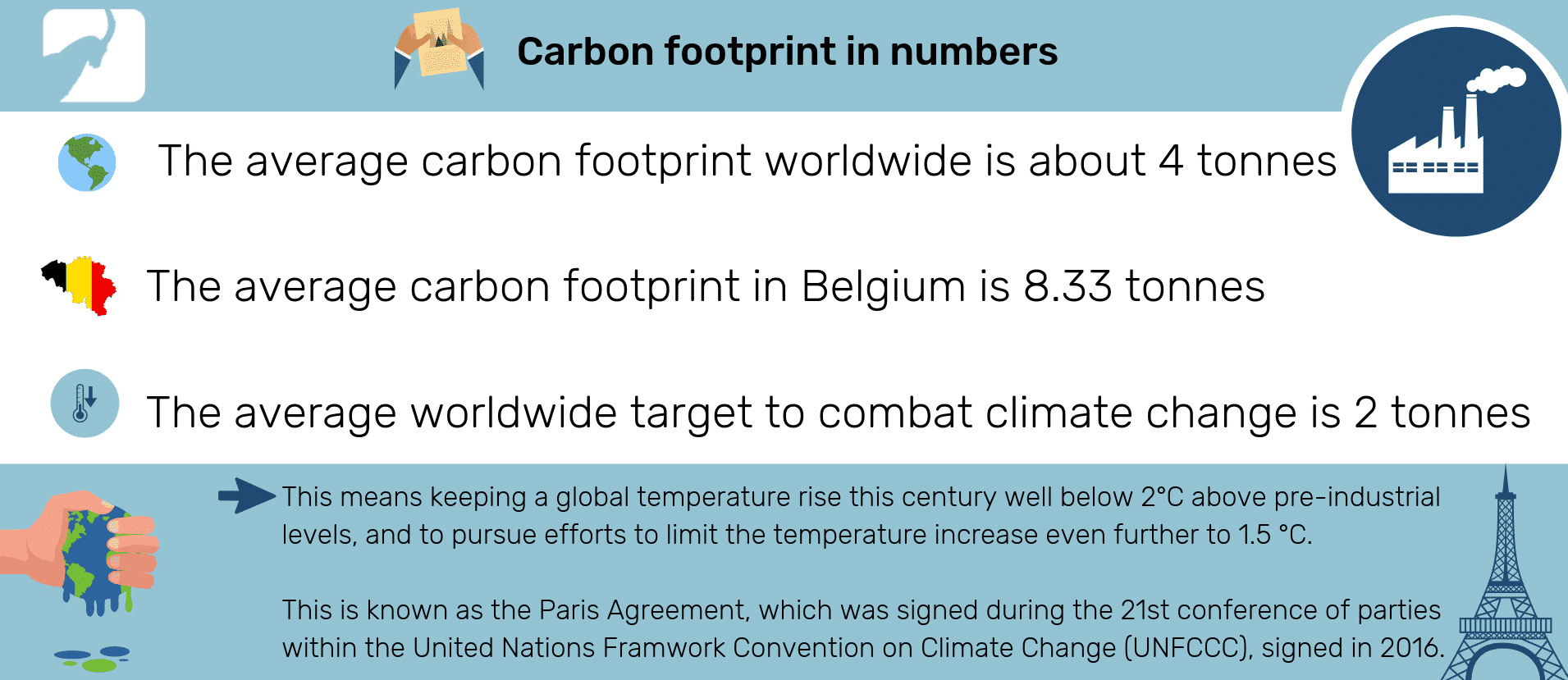 The average worldwide carbon footprint is about 4 tonnes