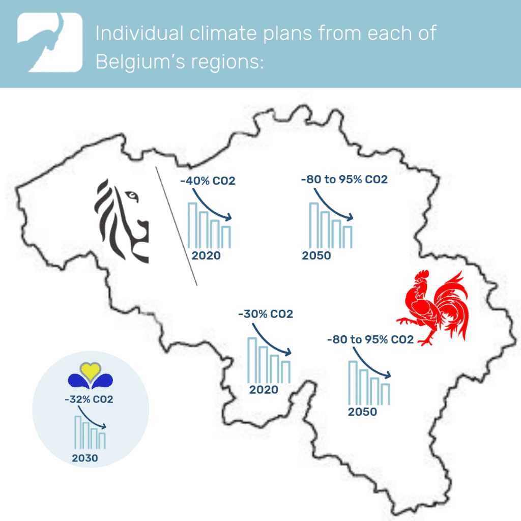 Individual climate plans from each of Belgium's regions