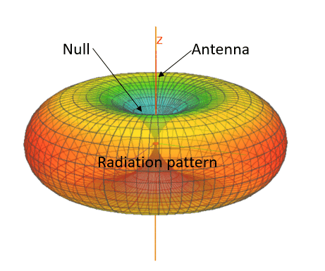 Radiation pattern of a dipole antenna. Antenna is oriented vertically along Z axis