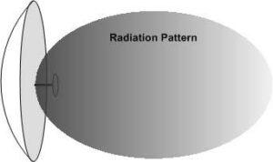 Radiation pattern of a parabolic satellite