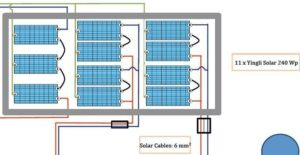 The solar panels, grounding is green and goes to the DC grounding rod, three panels in series