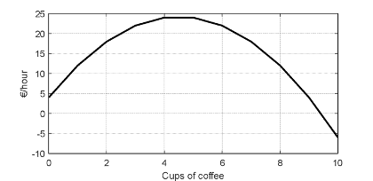 Numerical Optimization in Engineering cost function